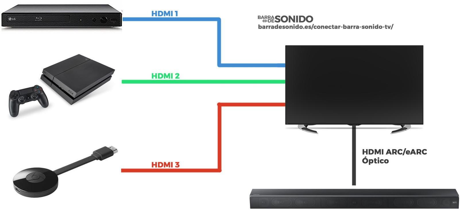 Cómo conectar una barra de sonido a la TV: TV como hub