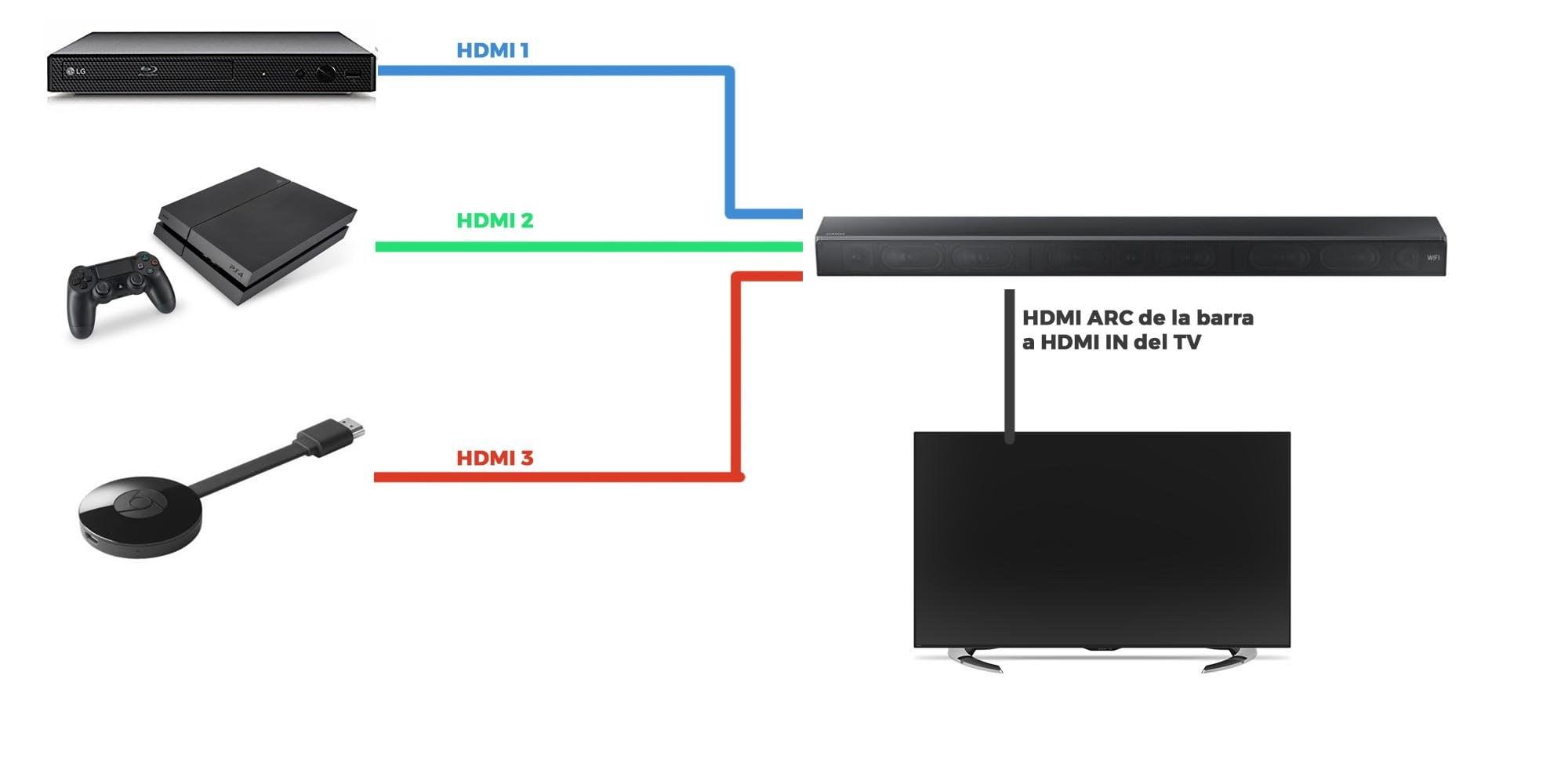 Cómo conectar una barra de sonido: Barra como hub