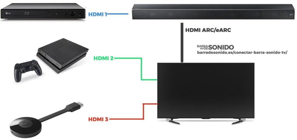 Cómo conectar una barra de sonido al televisor: Barra y TV como HUB